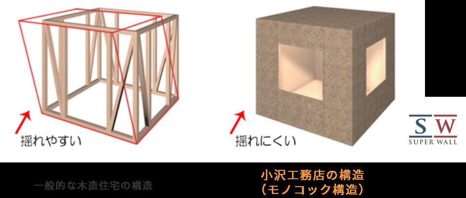 小沢工務店の構造(モノコック構造)